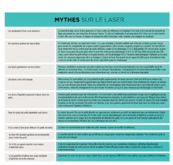 Tableau de mythes sur le laser